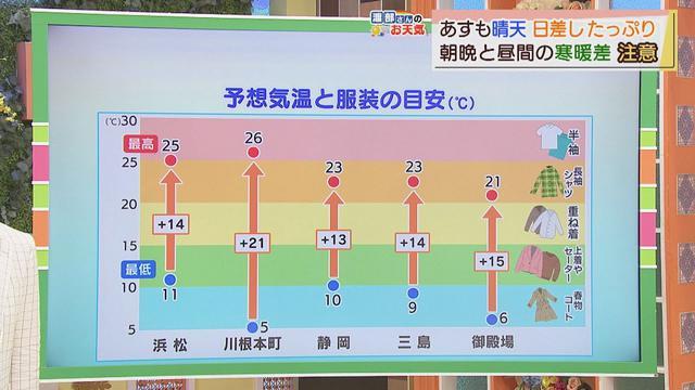 画像: 【4月19日】渡部さんのお天気 あすは「朝晩ひんやり、昼は暑い」 1日の間で寒暖差が大きくなりそう youtu.be