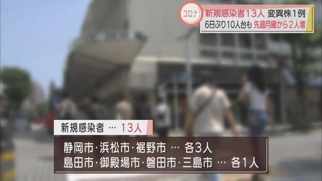 画像: 【新型コロナ】静岡県13人感染…先週の月曜より2人増 変異ウイルス陽性も確認、経路不明…県内計84人に youtu.be