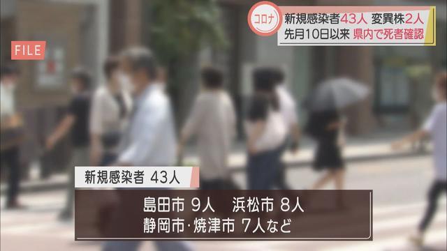 画像: 【新型コロナ】静岡県43人感染、4月10日以来の死者も 島田市の飲食店と浜松労災病院のクラスター拡大 youtu.be