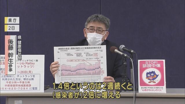 画像1: 新規感染者の増加傾向に県は「最大で最後の正念場」