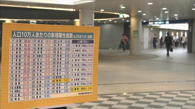 画像: 大阪90人弱、静岡5.4人 人口10万人当たり感染者数は全国44位 静岡は「なぜ少ない」 一方、県は感染増加傾向に「最大の正念場」