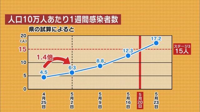 画像2: 新規感染者の増加傾向に県は「最大で最後の正念場」
