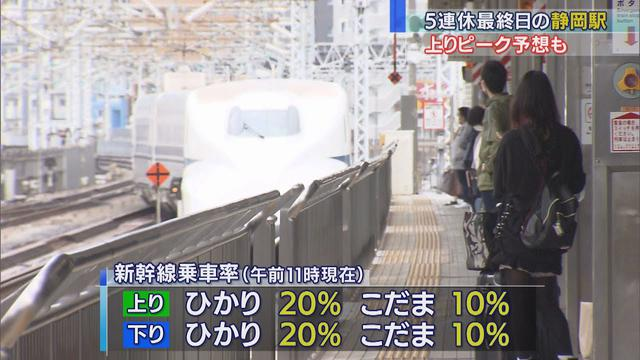 画像: 「外に出られず、ずっと実家で過ごした」「少しぜいたくなものを食べた」 5連休最終日も新幹線に混雑はなく JR静岡駅 youtu.be