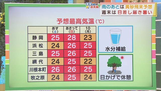 画像: 【5月7日 静岡】渡部さんのお天気 「あすは黄砂と暑さに注意」 youtu.be