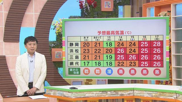 画像: 【5月10日 静岡】渡部さんのお天気 「あすはにわか雨あり」 youtu.be