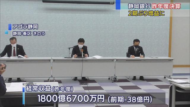 画像: 静岡銀行が決算を発表 2期ぶりの増益 融資の増加が要因に youtu.be