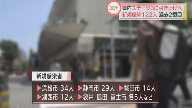 画像: 【新型コロナ】連休中の移動や変異株が要因か 静岡県内の感染者は過去2番目に多い122人 youtu.be