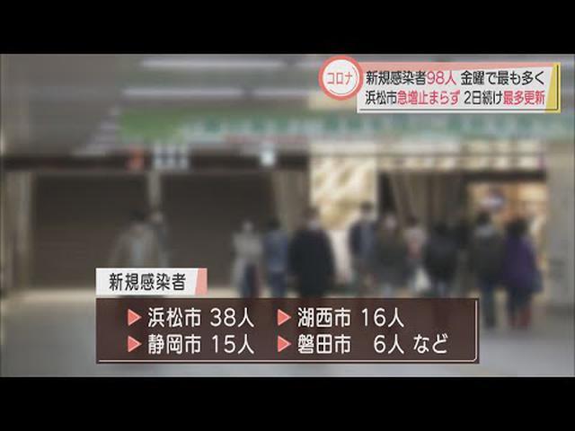 画像: 【新型コロナ】静岡県98人感染…浜松市は過去最多の38人 静岡市と湖西市で新たなクラスター youtu.be