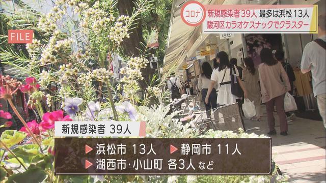 画像: 【新型コロナ】新たに39人が感染 減少傾向が続く一方、新たなクラスターも 静岡県 youtu.be