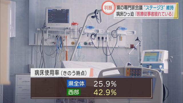 画像: 引き下げの目安は病床使用率20%以下