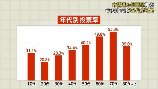 画像: 20代の投票率20%、70代は55% 静岡市議選 youtu.be
