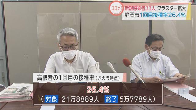 画像: 高齢者の接種再開の静岡市、県全体の接種率5ポイント下回る 1回目は26.4%