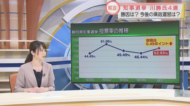 画像: 投票率