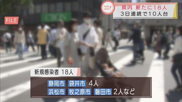 画像: 【新型コロナ】静岡県内で新たに18人が感染 3日連続で10人台 youtu.be