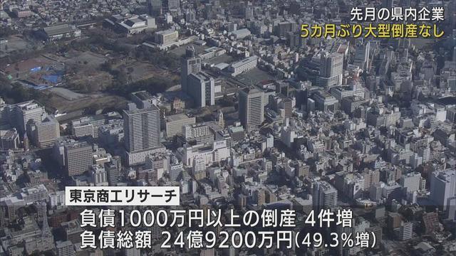 画像: 静岡県内企業 5月は大型倒産なしも飲食業の不振続く youtu.be