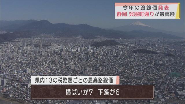 画像: 宅地はマイナス1.6%…全国で最も下落 静岡県内の路線価