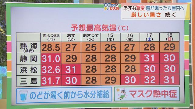 画像: 【7月12日 静岡】渡部さんのお天気 あすは「激しい雷雨に注意」 あすも不安定な天気が続く youtu.be