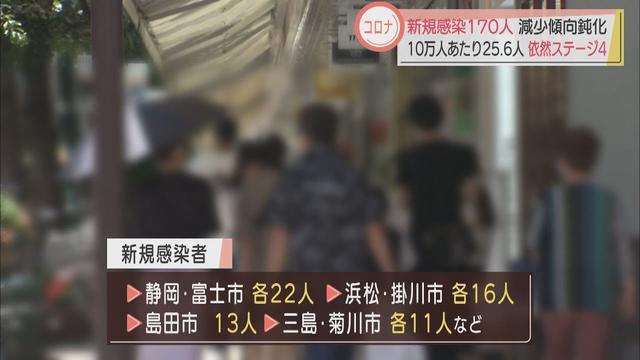 画像: 【新型コロナ】静岡県内の感染者は170人 減少のペースが鈍化か 牧之原市の工場で新規クラスター youtu.be