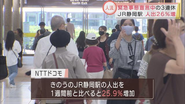 画像: 緊急事態の中の3連休…JR静岡駅の人出は1週間前の26%増