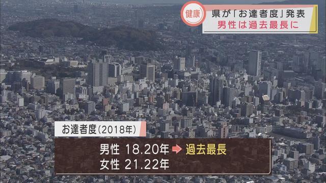 画像: 静岡県の「お達者度」男性は森町、女性は御殿場市がトップ youtu.be