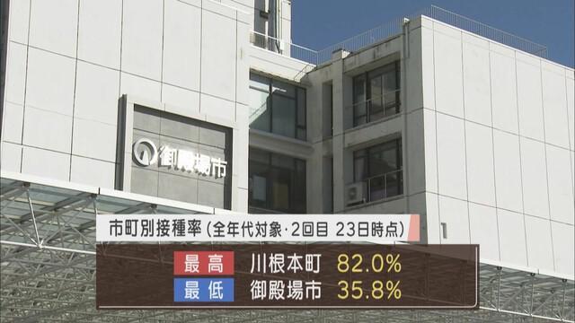 画像: 2回目のワクチン接種…川根本町82.0%、御殿場市の35.8%