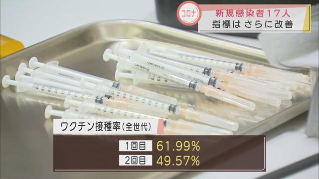 画像: 【新型コロナ】静岡県の新規感染者17人と減少傾向続く…下田市では新たなクラスター 半数が2回目の接種終える youtu.be