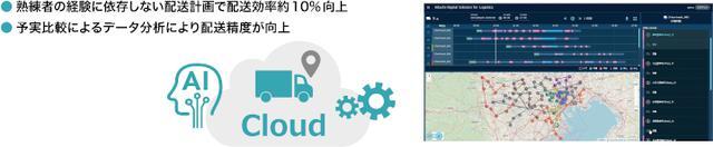 画像: Hitachi Digital Solution for Logistics/配送最適化サービス