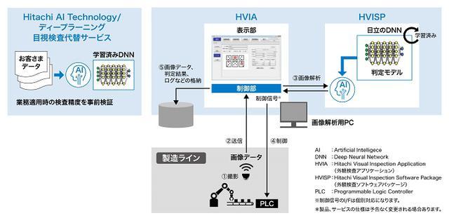 画像: サービス/アプリケーション/ソフトウェアパッケージの概要
