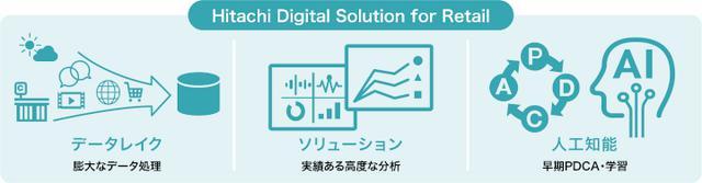 画像: 流通小売りのデータを統合的に管理する Hitachi Digital Solution for Retail/AI需要予測型自動発注サービス