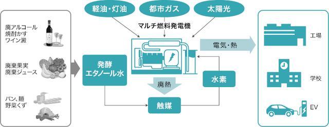 画像: 廃棄物を利用したエネルギーマネジメントサービス