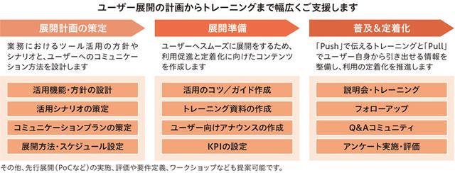 画像: Microsoft Office 365 ユーザー向け活用支援サービスの概要