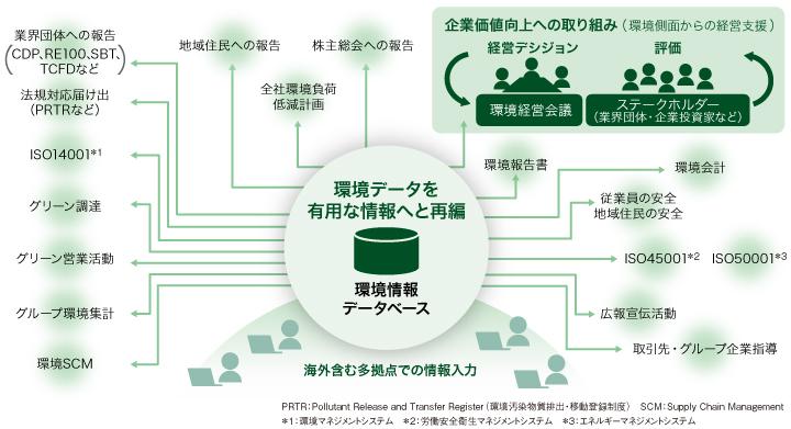画像: 図1 EcoAssist-Enterprise-Lightの概要