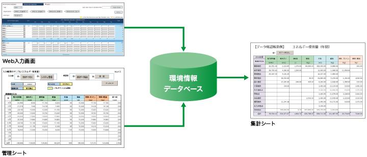 画像: 図3 お客さまが使用しているExcel管理シートにより直接データを登録・集計