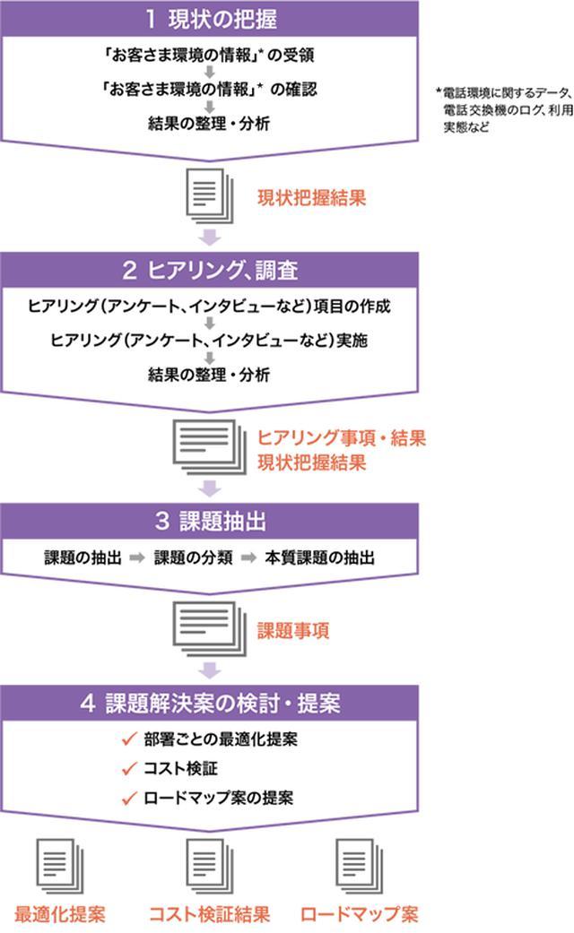 画像: サービス導入の流れ