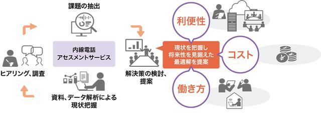 画像: 内線電話アセスメントサービスで課題を解決