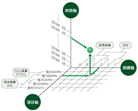 画像: 図2 管理項目の変更に柔軟に対応できるデータベース構造