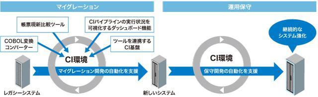 画像: マイグレーション開発環境構築支援サービスの提供イメージ