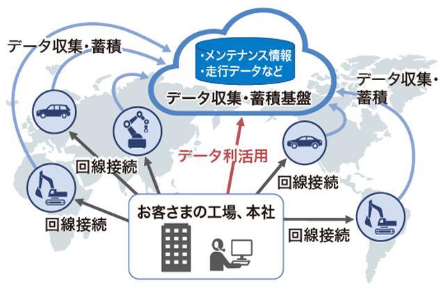 画像: 図2 製造業(輸送機器)への適用例