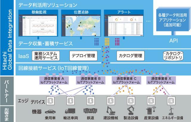 画像: 図1 Hitachi Global Data Integrationの概要