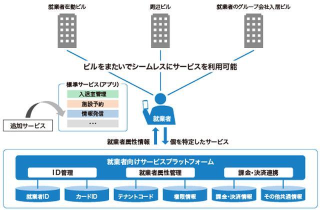画像: 図1 就業者向けサービスプラットフォーム「BuilPass」の提供イメージ