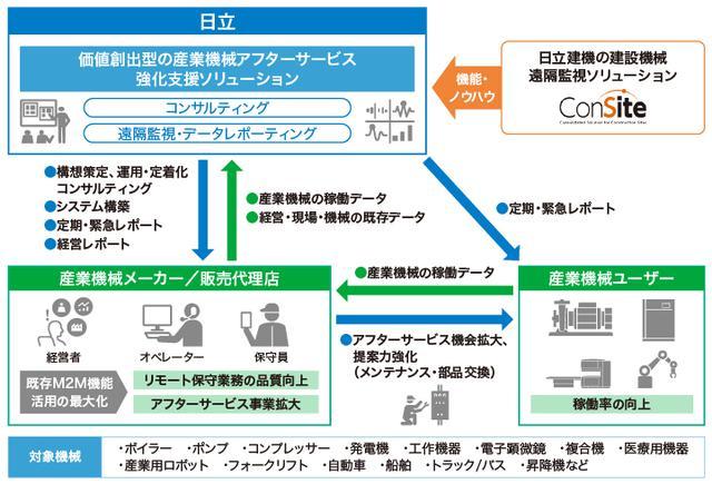 画像: 「産業機械アフターサービス強化支援ソリューション」の概要