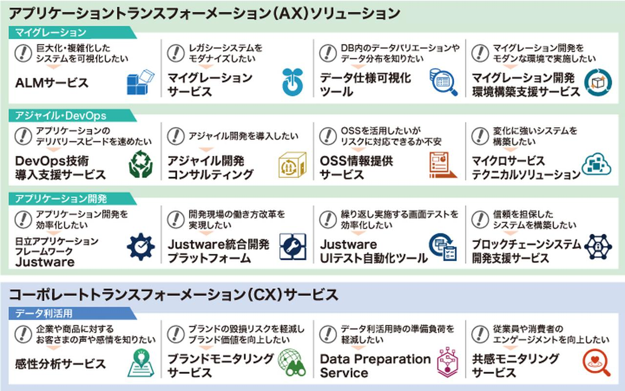 画像: エンタープライズアプリケーションサービスのラインアップ