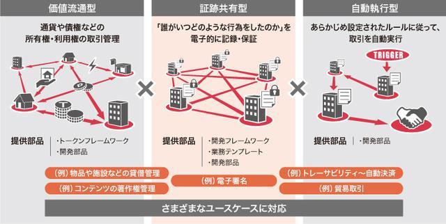 画像: 「ブロックチェーンシステム開発支援サービス」の概要