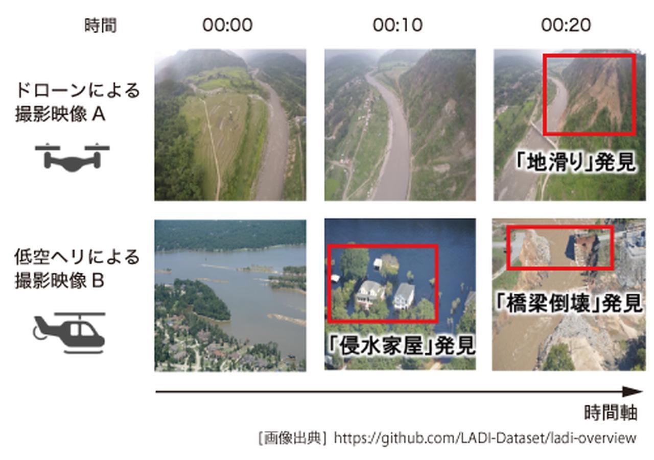 画像: 図2 災害対策を支援する映像解析の基礎技術