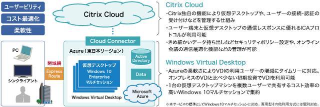 画像: 図2 Citrix CloudとWindows Virtual Desktopを併用したVDI環境