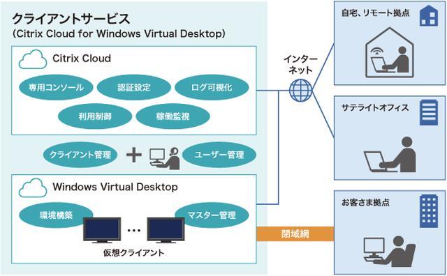 画像: 図1 「クライアントサービス(Citrix Cloud for Windows Virtual Desktop)」の概要