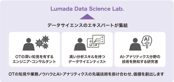 画像: 図1 Lumada Data Science Lab.の概要