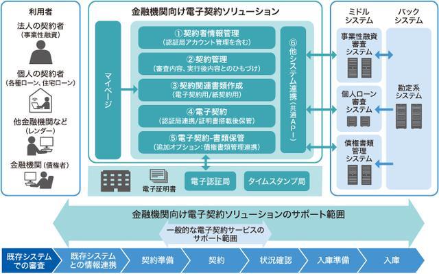 画像: 「金融機関向け電子契約ソリューション」の概要