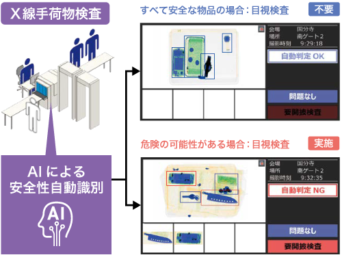 画像: 図1 X線荷物検査支援