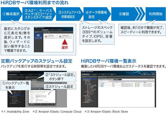 画像: 図2 「HiRDB Cloud Service」専用ポータルの機能例